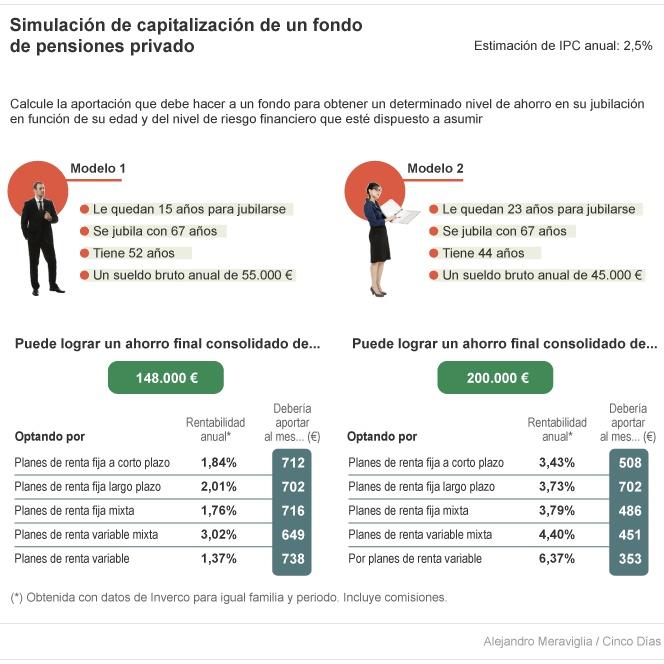 simulacion de capitalizacion de un fondo de pensiones privado cinco dias