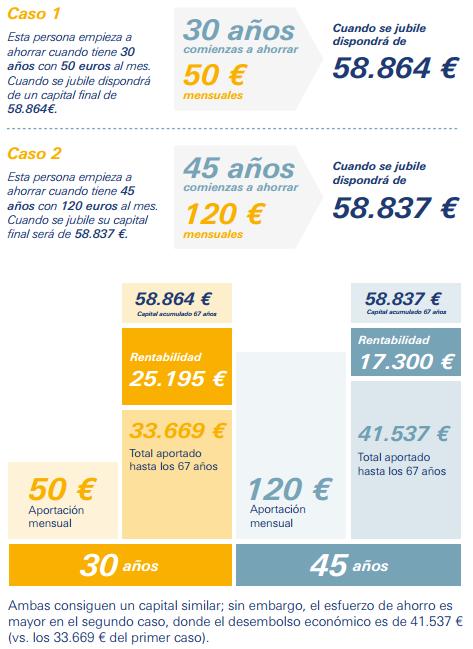 capital planes de pensiones
