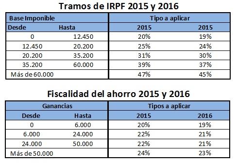 Comparativa fiscalidad del ahorro y tramos de IRPF - Impuestos de planes de pensiones.jpg