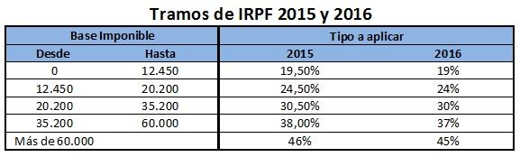 Tramos-IRPF-que-se-aplican-al-rescate-del-plan-de-pensiones