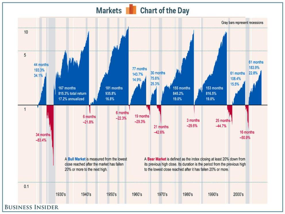 Evolución de la bolsa a largo plazo