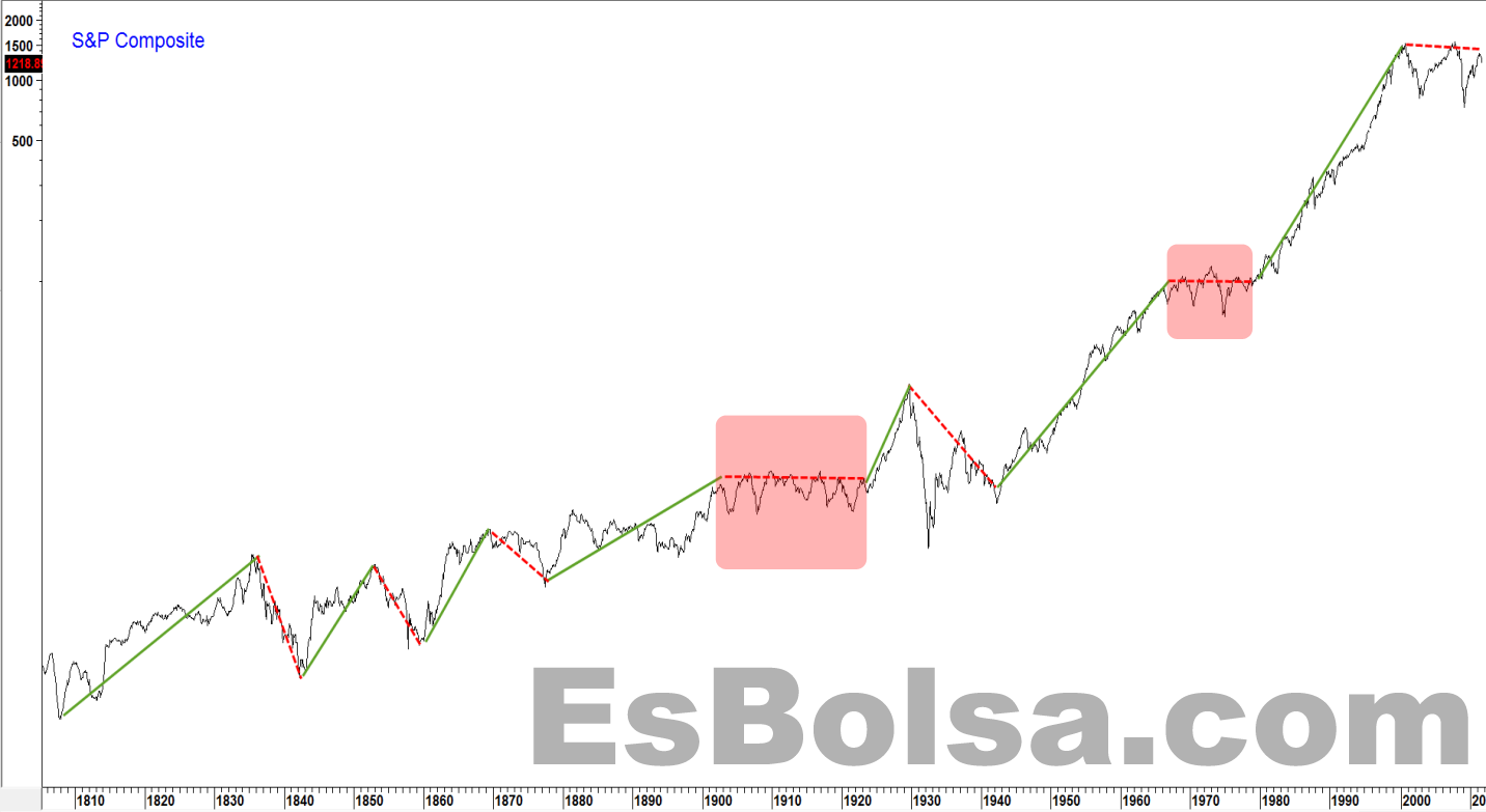 Evolucion S&P desde 1810