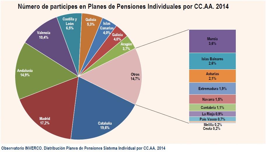 numero-de-participes-en-planes-de-pensiones