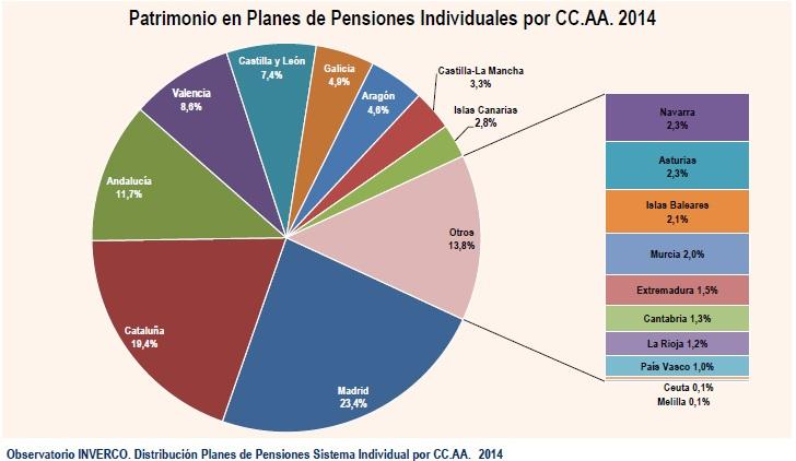 patrimonio-en-planes-de-pensiones-por-ccaa