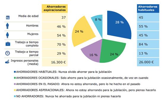 perfil-del-ahorrador-español