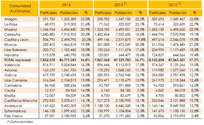 porcentaje-de-inversion-en-planes