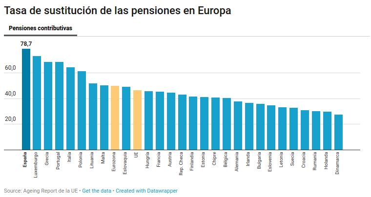 tasa de sustitución pensiones
