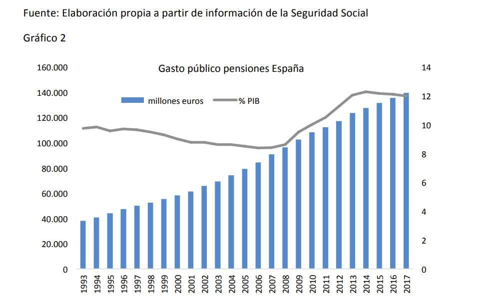 Las mejores pensiones de Europa