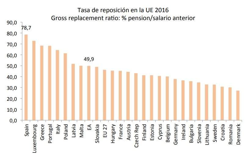 Mejores pensiones Europa